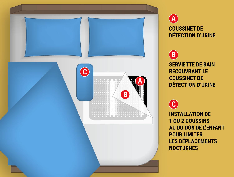 Cousssinet et appareil de traitement de l'énurésie Urino-arrêt installés dans la chambre de l'enfant.